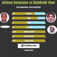 Anthony Nwakaeme vs Abdulkadir Omur h2h player stats