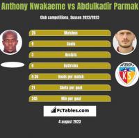 Anthony Nwakaeme vs Abdulkadir Parmak h2h player stats