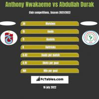Anthony Nwakaeme vs Abdullah Durak h2h player stats