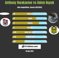 Anthony Nwakaeme vs Adem Buyuk h2h player stats