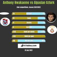 Anthony Nwakaeme vs Alpaslan Ozturk h2h player stats