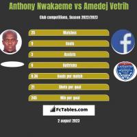Anthony Nwakaeme vs Amedej Vetrih h2h player stats