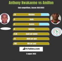 Anthony Nwakaeme vs Amilton h2h player stats