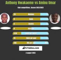 Anthony Nwakaeme vs Aminu Umar h2h player stats