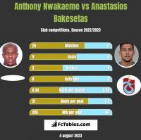 Anthony Nwakaeme vs Anastasios Bakesetas h2h player stats