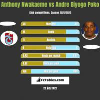 Anthony Nwakaeme vs Andre Biyogo Poko h2h player stats