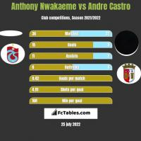 Anthony Nwakaeme vs Andre Castro h2h player stats