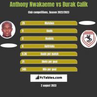 Anthony Nwakaeme vs Burak Calik h2h player stats