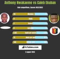 Anthony Nwakaeme vs Caleb Ekuban h2h player stats