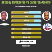 Anthony Nwakaeme vs Cameron Jerome h2h player stats