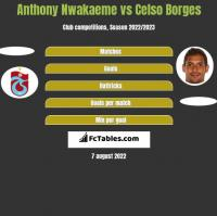 Anthony Nwakaeme vs Celso Borges h2h player stats