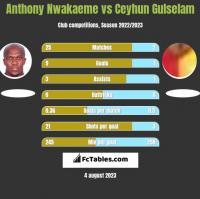 Anthony Nwakaeme vs Ceyhun Gulselam h2h player stats
