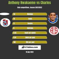 Anthony Nwakaeme vs Charles h2h player stats