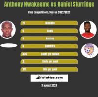 Anthony Nwakaeme vs Daniel Sturridge h2h player stats