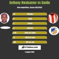 Anthony Nwakaeme vs Danilo h2h player stats