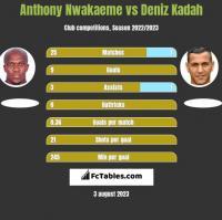 Anthony Nwakaeme vs Deniz Kadah h2h player stats