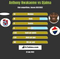 Anthony Nwakaeme vs Djalma h2h player stats