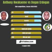 Anthony Nwakaeme vs Dogan Erdogan h2h player stats