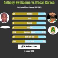 Anthony Nwakaeme vs Efecan Karaca h2h player stats