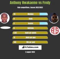 Anthony Nwakaeme vs Fredy h2h player stats