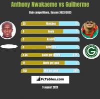 Anthony Nwakaeme vs Guilherme h2h player stats