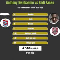 Anthony Nwakaeme vs Hadi Sacko h2h player stats