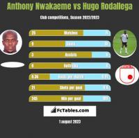 Anthony Nwakaeme vs Hugo Rodallega h2h player stats