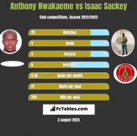 Anthony Nwakaeme vs Isaac Sackey h2h player stats