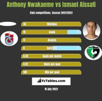Anthony Nwakaeme vs Ismael Aissati h2h player stats
