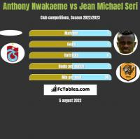 Anthony Nwakaeme vs Jean Michael Seri h2h player stats