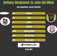 Anthony Nwakaeme vs John Obi Mikel h2h player stats