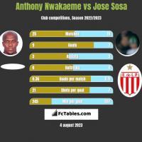 Anthony Nwakaeme vs Jose Sosa h2h player stats