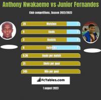 Anthony Nwakaeme vs Junior Fernandes h2h player stats
