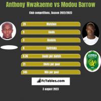 Anthony Nwakaeme vs Modou Barrow h2h player stats