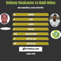 Anthony Nwakaeme vs Nabil Ghilas h2h player stats