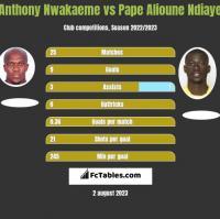 Anthony Nwakaeme vs Pape Alioune Ndiaye h2h player stats