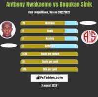 Anthony Nwakaeme vs Dogukan Sinik h2h player stats