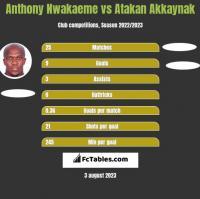 Anthony Nwakaeme vs Atakan Akkaynak h2h player stats