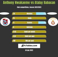 Anthony Nwakaeme vs Atalay Babacan h2h player stats