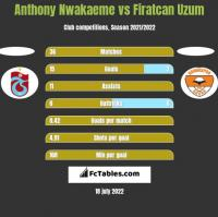 Anthony Nwakaeme vs Firatcan Uzum h2h player stats