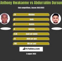 Anthony Nwakaeme vs Abdurrahim Dursun h2h player stats