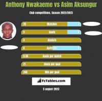 Anthony Nwakaeme vs Asim Aksungur h2h player stats