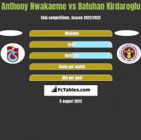 Anthony Nwakaeme vs Batuhan Kirdaroglu h2h player stats