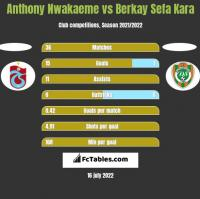 Anthony Nwakaeme vs Berkay Sefa Kara h2h player stats