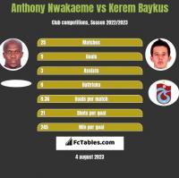 Anthony Nwakaeme vs Kerem Baykus h2h player stats