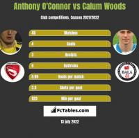 Anthony O'Connor vs Calum Woods h2h player stats