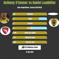 Anthony O'Connor vs Daniel Leadbitter h2h player stats