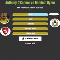 Anthony O'Connor vs Dominic Hyam h2h player stats