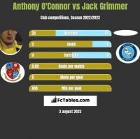 Anthony O'Connor vs Jack Grimmer h2h player stats