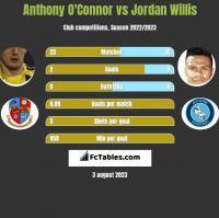 Anthony O'Connor vs Jordan Willis h2h player stats